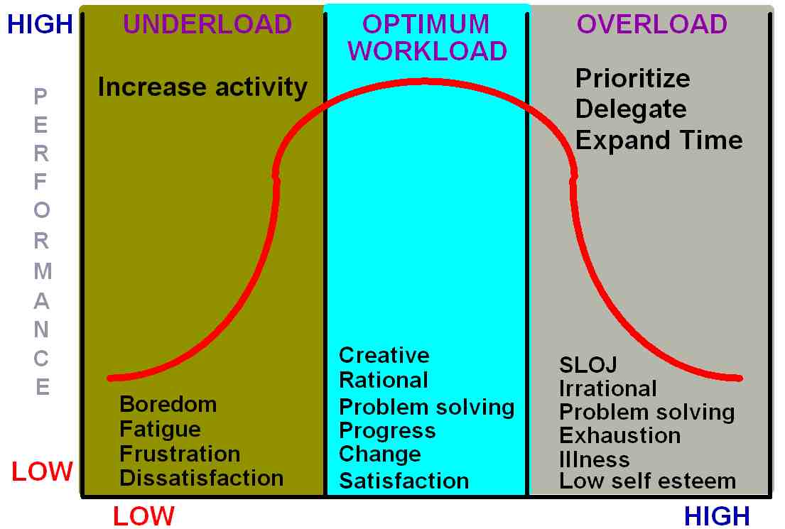 Diagram of workload related to performance