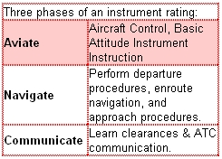 Three phases of an instrument rating